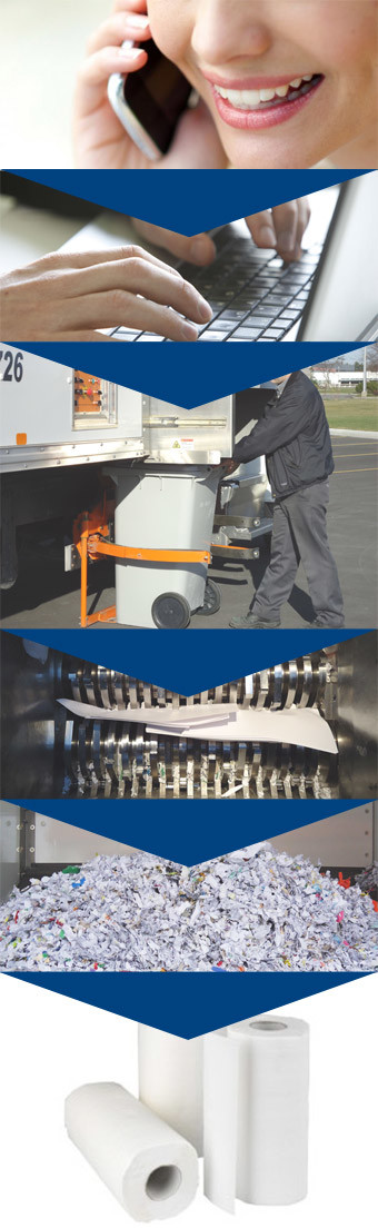 processus de cueillette de déchiquetage- Déchi-tech Mobile